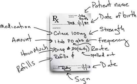 prescription writing    prescriptions