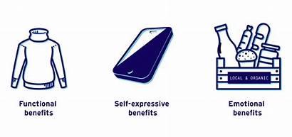 Value Functional Emotional Benefits Self Expressive Proposition