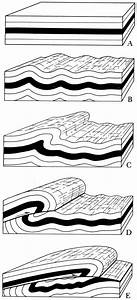 Progressive Formation Of An Asymmetric Fold Evolving Into