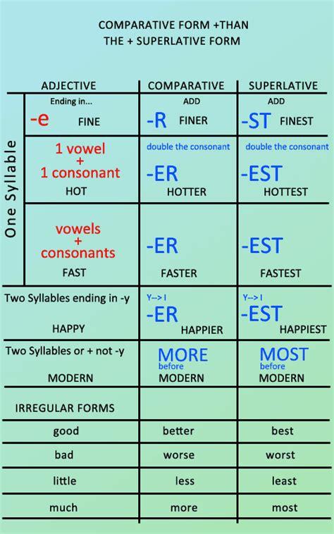 English Intermediate I Comparative And Superlative Adjectives