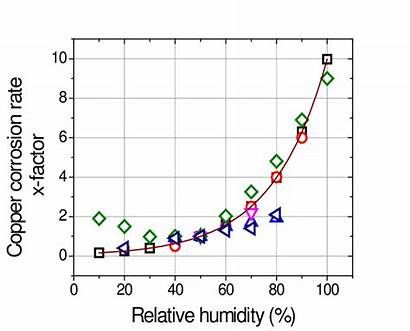 Corrosion Humidity Copper Relative Rate Function Based