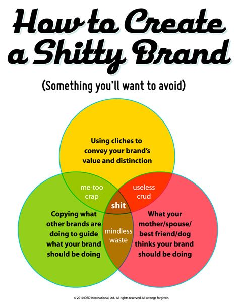 How To Create A Shitty Brand Pics