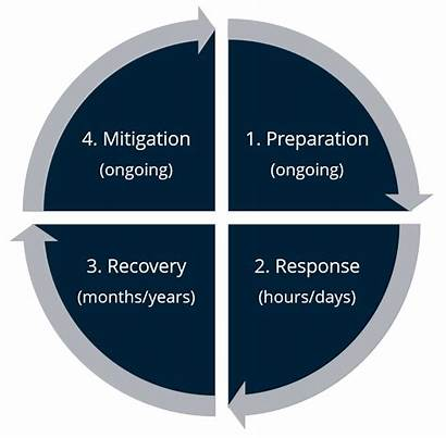 Disaster Cycle Management Technology Role