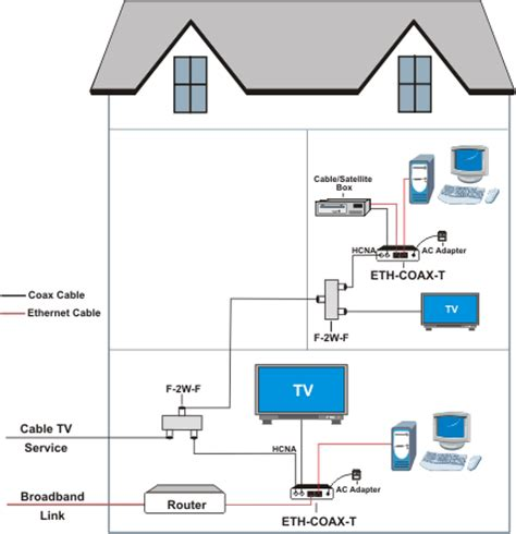 ethernet  coax adapter bridge home network ip tv rg