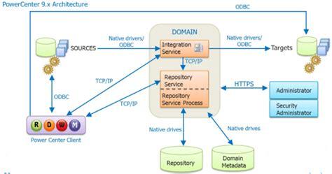 informatica tutorial informatica powercenter edureka