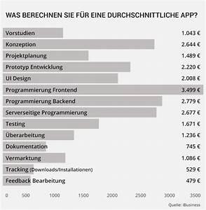 Was Kostet Fliesenlegen : was kostet die eintwicklung einer app mobivention ~ A.2002-acura-tl-radio.info Haus und Dekorationen