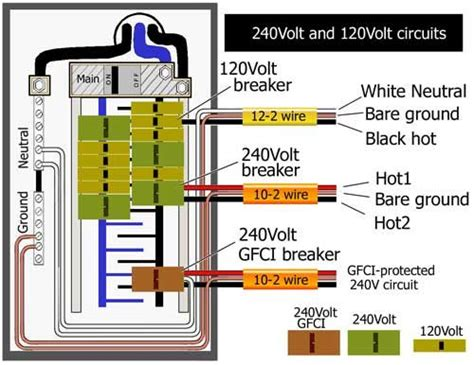 Home Electrical Wiring Circuit Box by Gfci In Breaker Box Electrical Upgrade In 2019 Home