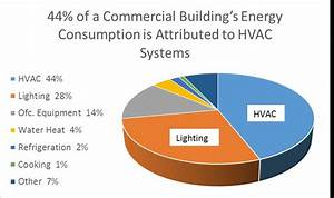 Save On The Biggest Use Of Power In Your Building