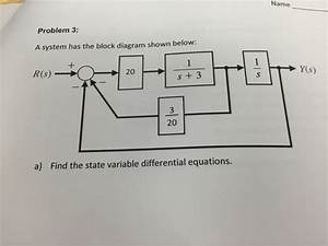 Solved  A System Has The Block Diagram Shown Below  A  Fin