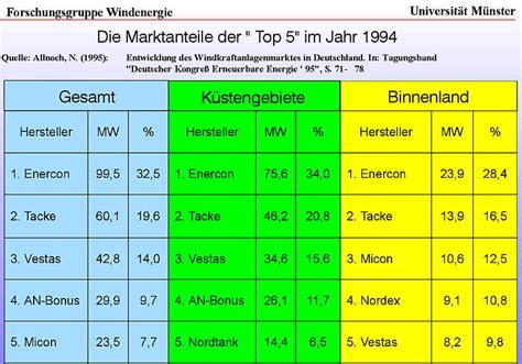 Hersteller Deutschland by Windenergie Markt In Deutschland