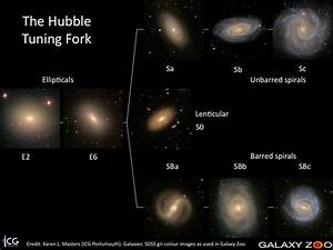 Hubble Tuning Fork Diagram Galaxy Classification