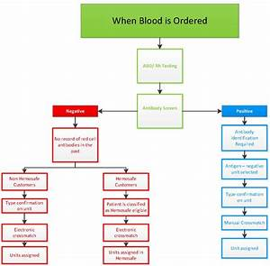 When Blood Is Ordered Diagram