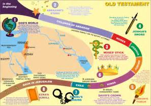 Kids Bible Timeline Old Testament