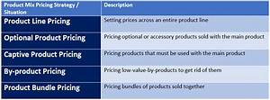 Product Mix Pricing Strategies  U2013 Pricing The Product Mix