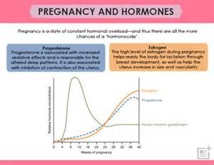 Hormone Levels during Pregnancy