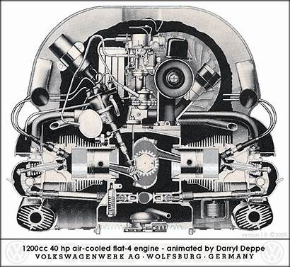 Type Engine Volkswagen Cooled Air Vw Engines