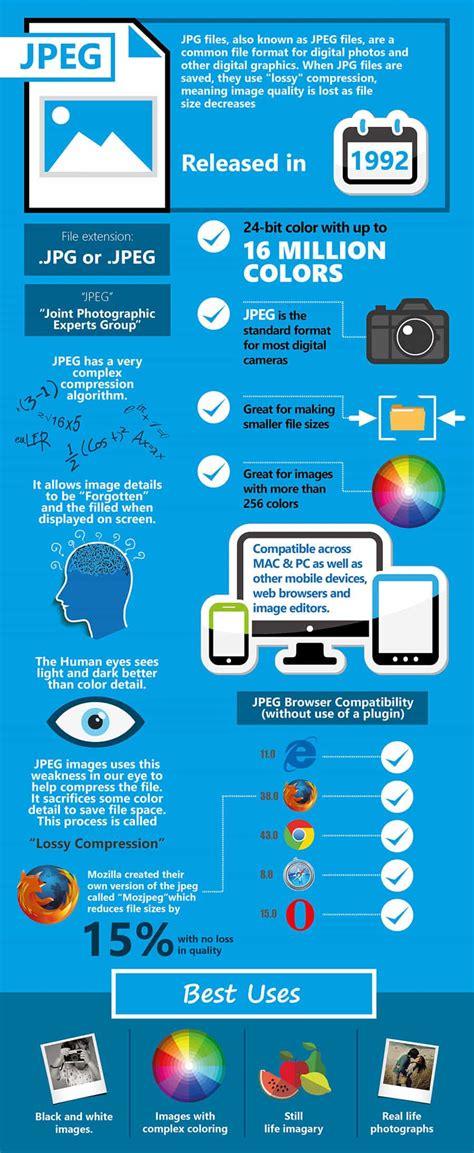 image formats mega cheat sheet infographic