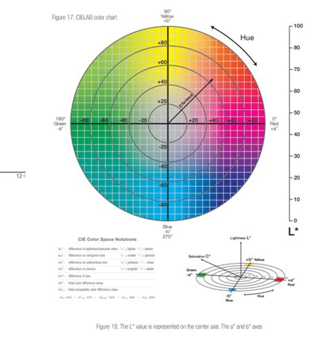 which software is the best for drawing cielab chart