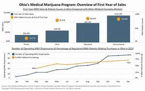 Good Not Great First Year Of Medical Cannabis Sales In