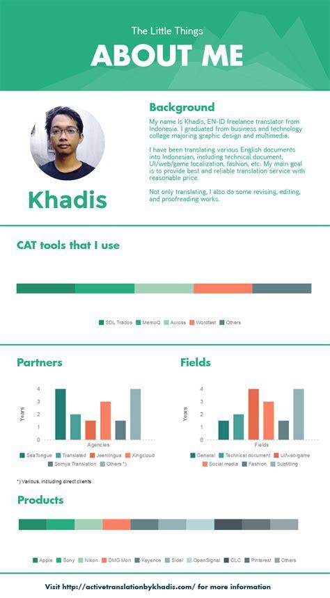 memaksimalkan konten blog  infografik