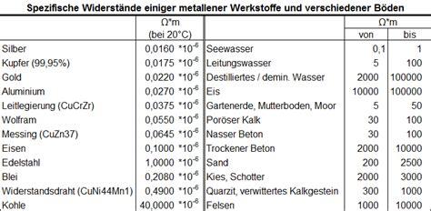 deutsches kupferinstitut leiterwerkstoffe