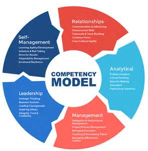 Leadership Competency Model Examples