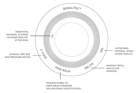 Spiral Wound Gasket Colour Coding Markings