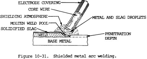 Stick Weld Diagram by Welding Brazing And Soldering Equipment Selection Guide