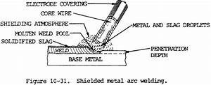 Welding  Brazing  And Soldering Equipment Information