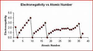 Electronegativity vs Atomic Number