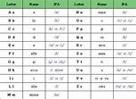 Image Gallery italian alphabet