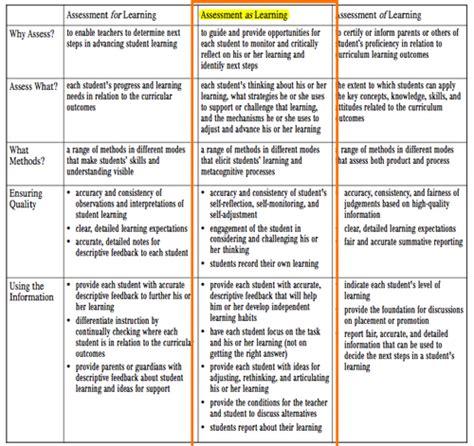 assessment  learning etec