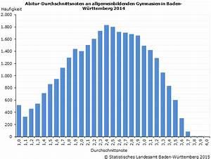 Durchschnitt Abitur Berechnen : abiturnoten 2014 statistisches landesamt baden w rttemberg ~ Themetempest.com Abrechnung