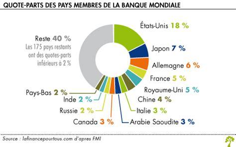 si鑒e de la banque mondiale banque mondiale la finance pour tous