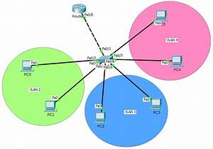 Inter Vlan Routing Configuration On Packet Tracer  Router