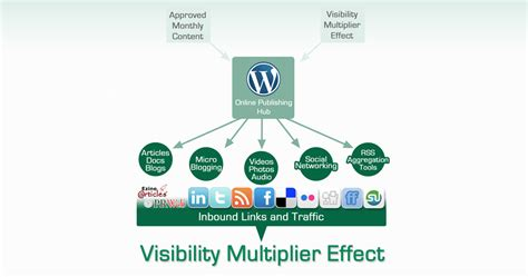 Social Engine Marketing - content marketing and content syndication mint social