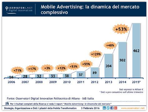 Mobile Adv by Ombs16 La Carica Dei Mobile Surfer E La Necessit 224 Di Una