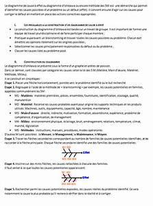 Litige  Le Diagramme De Cause  U00e0 Effet  U2013 Secretariat