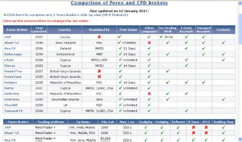 foreign currency account comparison forex currency exchange rates calculator currency