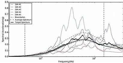 Criteria Satisfying Spectra Response Matching Average