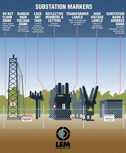 Substations In 2020