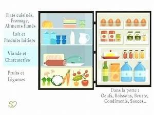 Comment Choisir Son Frigo : comment bien choisir son frigo fabulous comment choisir ~ Nature-et-papiers.com Idées de Décoration
