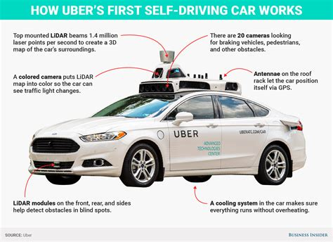 How Does Uber's Driverless Car Work Graphic Business