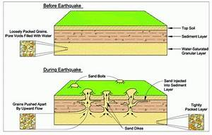Basics of Soil Liquefaction – 3 (Reasons for damages to ...