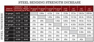 Steel Strength Gilbert Safe Outlet 480 659 5006