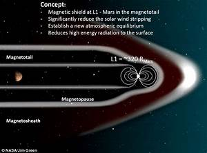 NASA unveils plan to surround Mars with a magnetic field ...