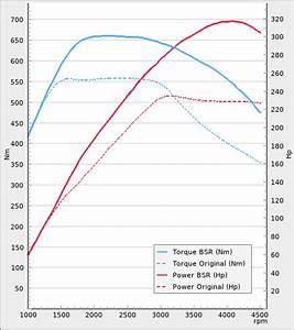 Tuning For Volkswagen Amarok 3 0tdi 224hp 2016