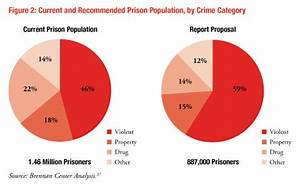 Drug Addiction Chart How Many Americans Are Unnecessarily Incarcerated