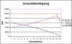 Tilgung Berechnen Formel :  ~ Themetempest.com Abrechnung