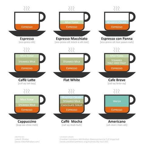 how to make a latte how to make espresso varieties at home coffee drinker